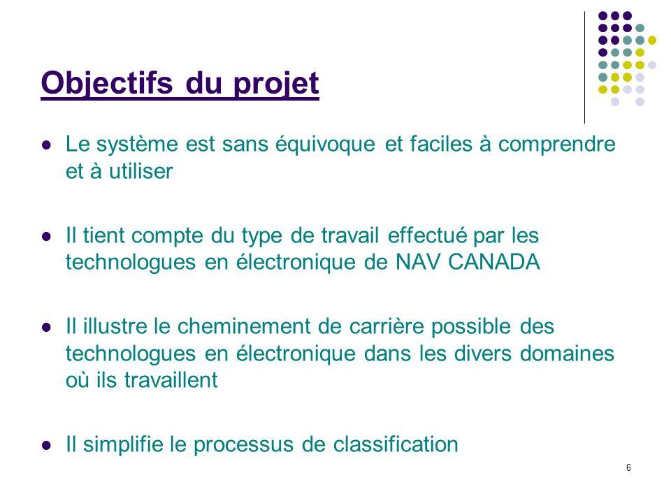 6 Objectifs du projet Le système est sans équivoque et faciles à comprendre et à utiliser Il tient compte du type de travail effectué par les technolo