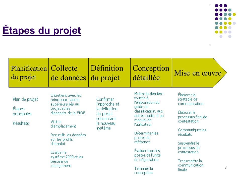7 Étapes du projet Plan de projet Étapes principales Résultats Entretiens avec les principaux cadres supérieurs liés au projet et les dirigeants de la