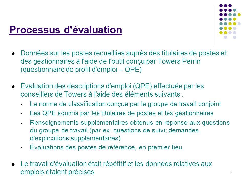 8 Processus d'évaluation Données sur les postes recueillies auprès des titulaires de postes et des gestionnaires à l'aide de l'outil conçu par Towers