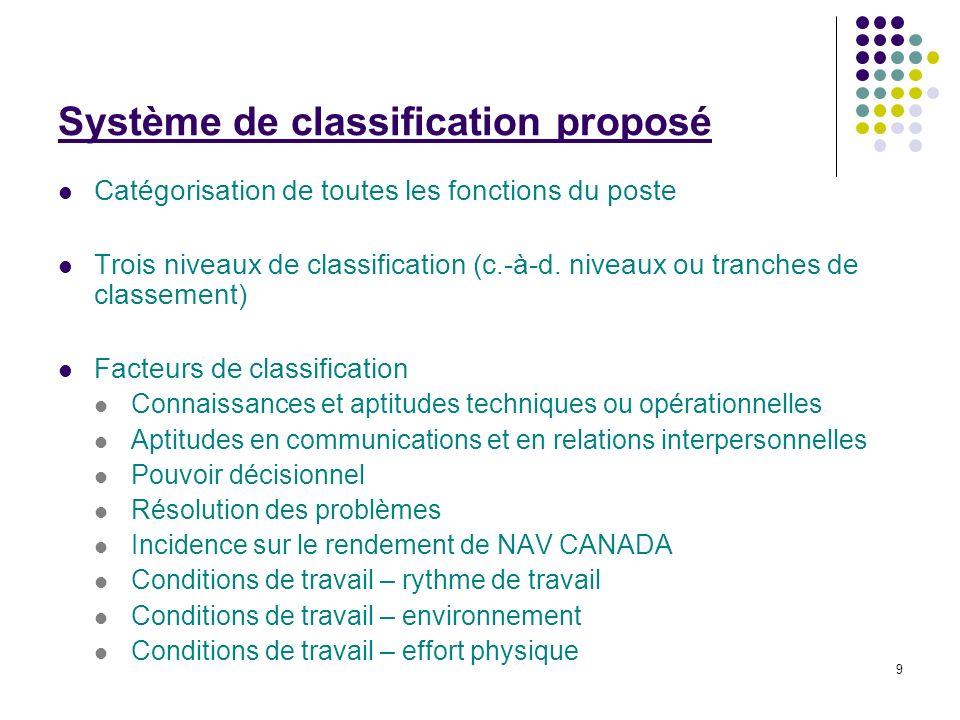 9 Système de classification proposé Catégorisation de toutes les fonctions du poste Trois niveaux de classification (c.-à-d. niveaux ou tranches de cl