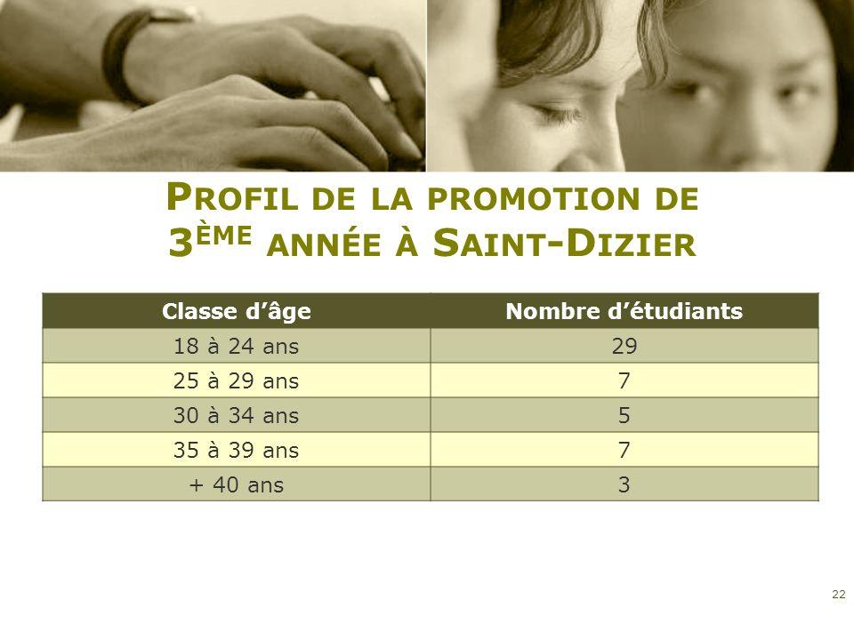 P ROFIL DE LA PROMOTION DE 3 ÈME ANNÉE À S AINT -D IZIER Classe dâgeNombre détudiants 18 à 24 ans29 25 à 29 ans7 30 à 34 ans5 35 à 39 ans7 + 40 ans3 2