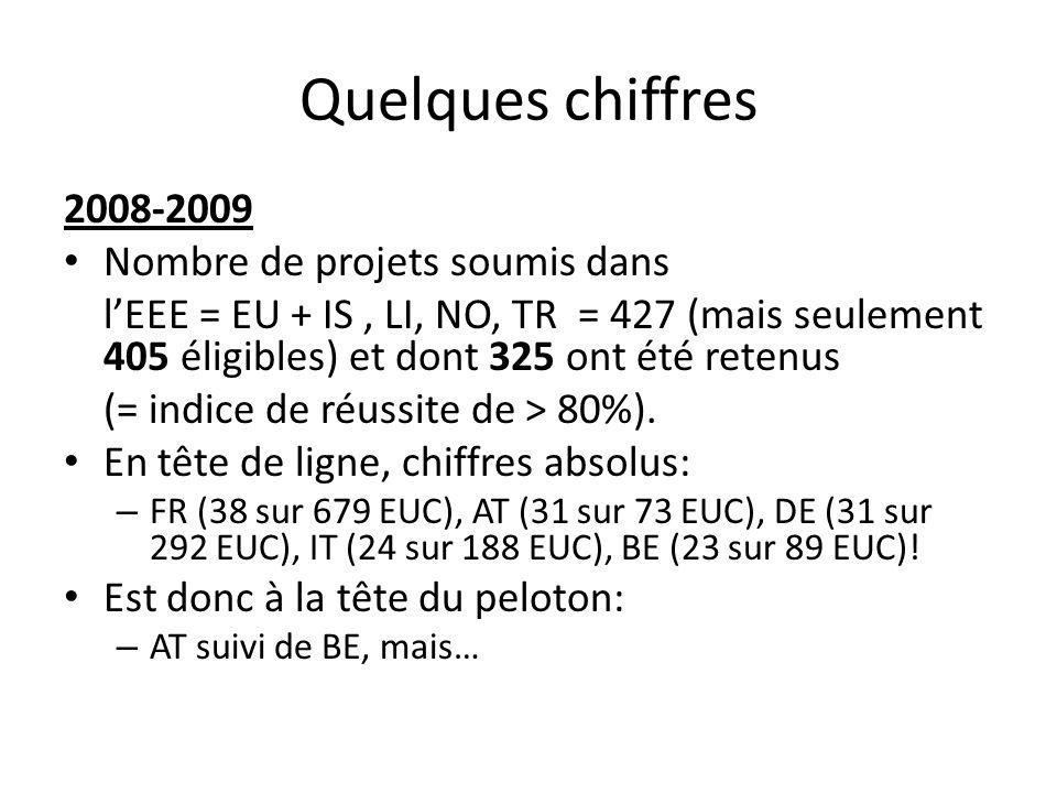 Quelques chiffres 2008-2009 Nombre de projets soumis dans lEEE = EU + IS, LI, NO, TR = 427 (mais seulement 405 éligibles) et dont 325 ont été retenus (= indice de réussite de > 80%).
