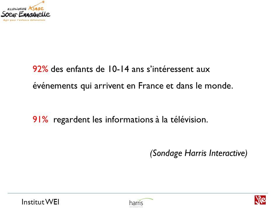 Institut WEI 92% des enfants de 10-14 ans sintéressent aux événements qui arrivent en France et dans le monde. 91% regardent les informations à la tél