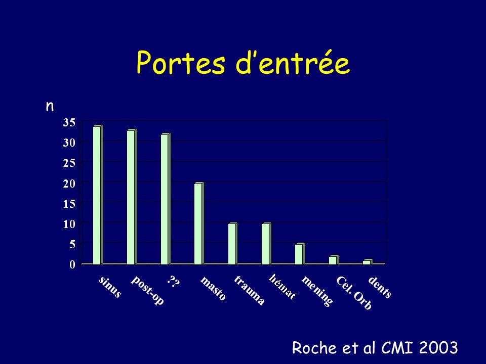 Portes dentrée n Roche et al CMI 2003