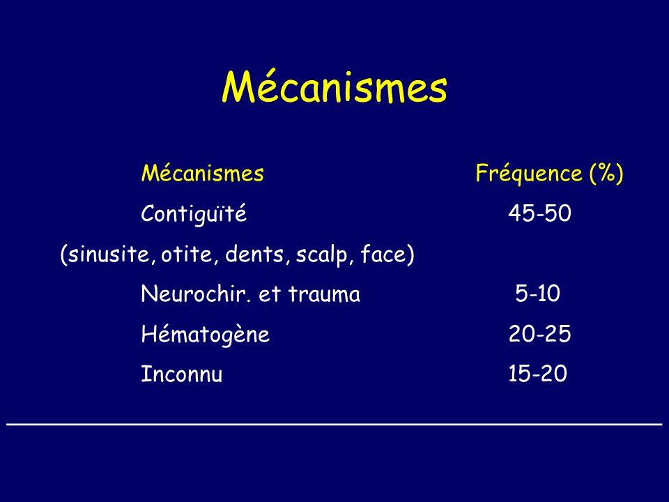 Mécanismes MécanismesFréquence (%) Contiguïté 45-50 (sinusite, otite, dents, scalp, face) Neurochir. et trauma 5-10 Hématogène 20-25 Inconnu 15-20 ___