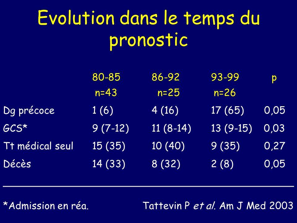Evolution dans le temps du pronostic 80-8586-9293-99 p n=43 n=25 n=26 Dg précoce1 (6)4 (16)17 (65) 0,05 GCS* 9 (7-12)11 (8-14)13 (9-15) 0,03 Tt médical seul15 (35)10 (40)9 (35) 0,27 Décès14 (33)8 (32)2 (8) 0,05 _______________________________________________ *Admission en réa.