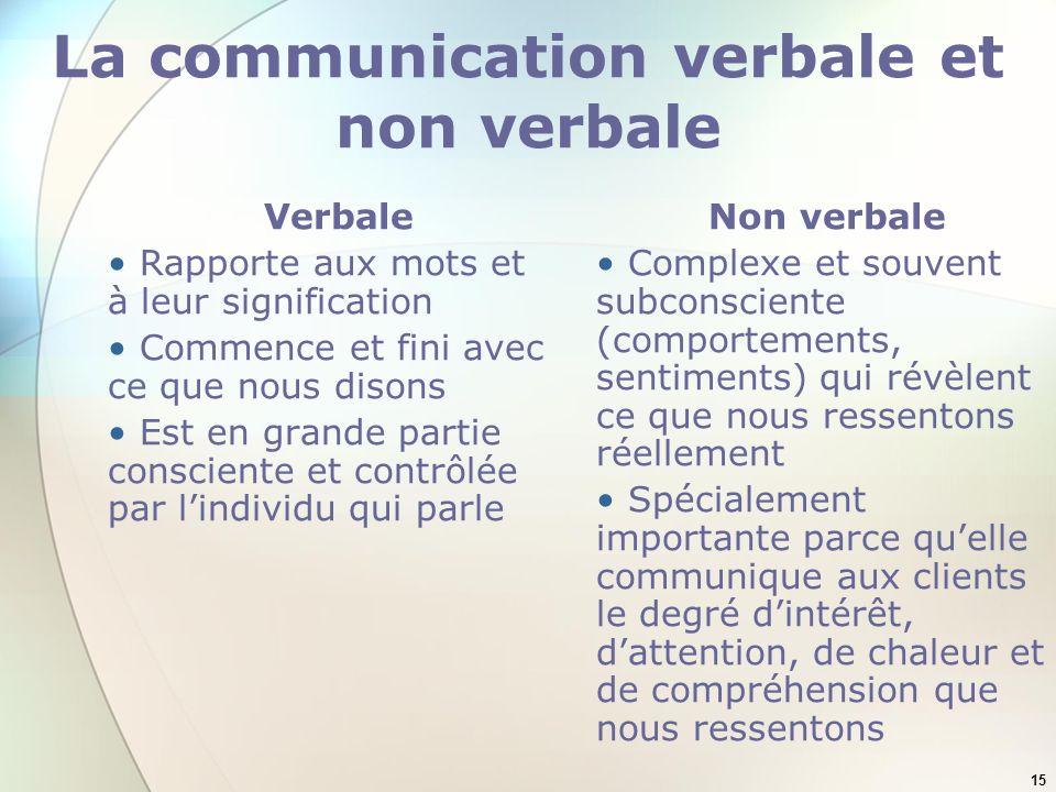 15 La communication verbale et non verbale Verbale Rapporte aux mots et à leur signification Commence et fini avec ce que nous disons Est en grande pa
