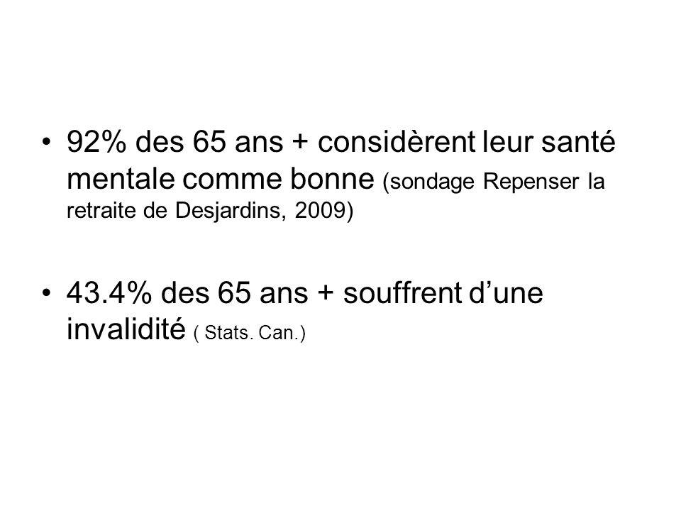 92% des 65 ans + considèrent leur santé mentale comme bonne (sondage Repenser la retraite de Desjardins, 2009) 43.4% des 65 ans + souffrent dune inval