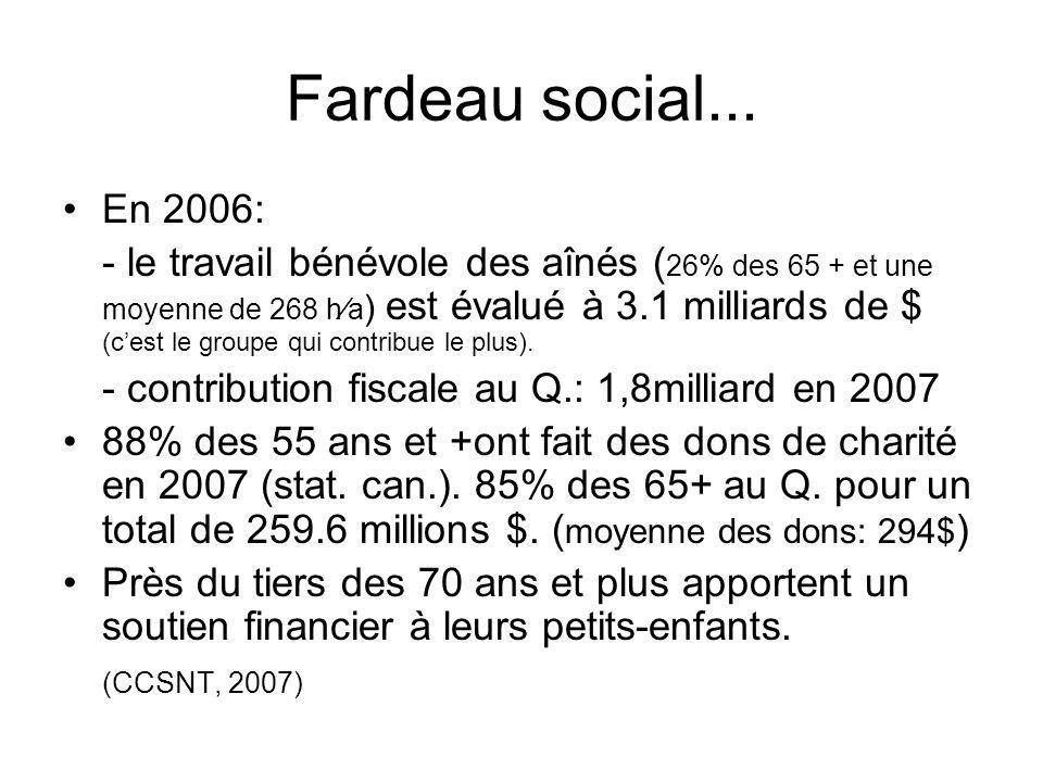 Fardeau social... En 2006: - le travail bénévole des aînés ( 26% des 65 + et une moyenne de 268 ha ) est évalué à 3.1 milliards de $ (cest le groupe q