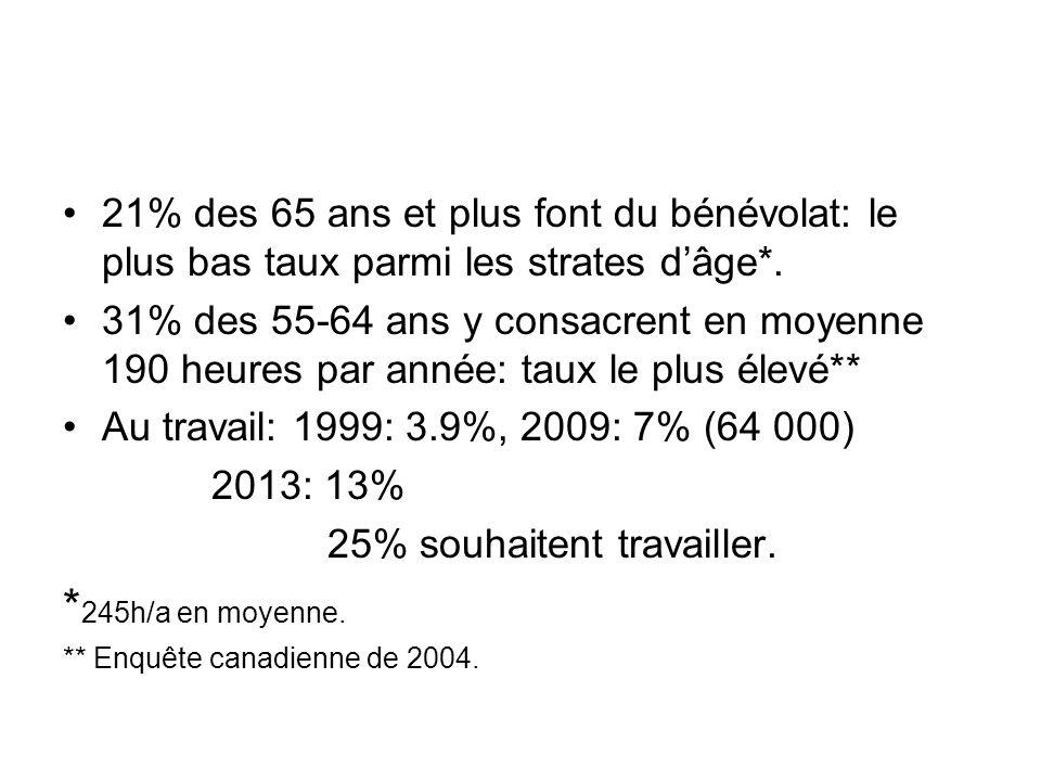 21% des 65 ans et plus font du bénévolat: le plus bas taux parmi les strates dâge*. 31% des 55-64 ans y consacrent en moyenne 190 heures par année: ta