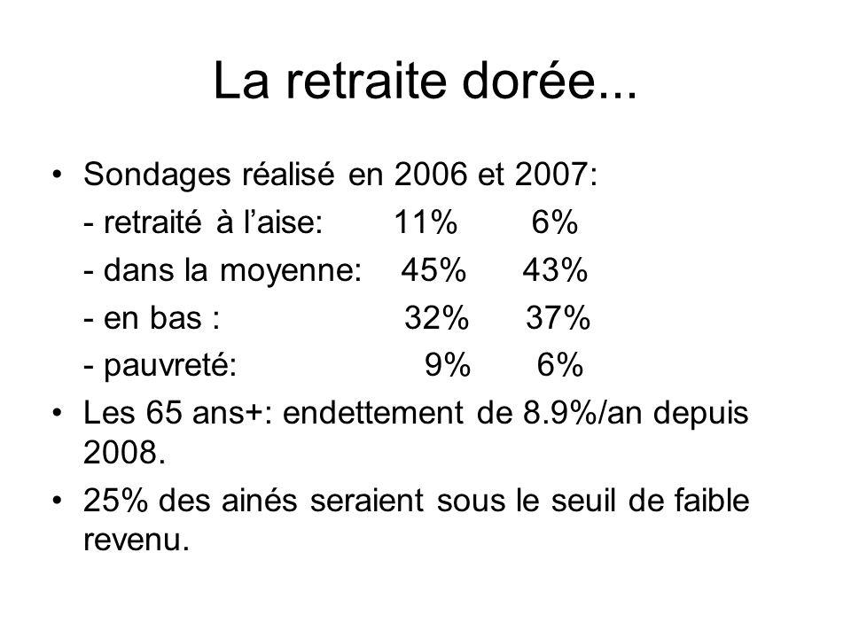 La retraite dorée... Sondages réalisé en 2006 et 2007: - retraité à laise: 11% 6% - dans la moyenne: 45% 43% - en bas : 32% 37% - pauvreté: 9% 6% Les