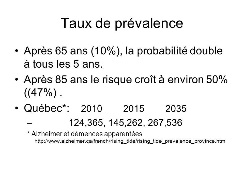 Taux de prévalence Après 65 ans (10%), la probabilité double à tous les 5 ans. Après 85 ans le risque croît à environ 50% ((47%). Québec*: 2010 2015 2