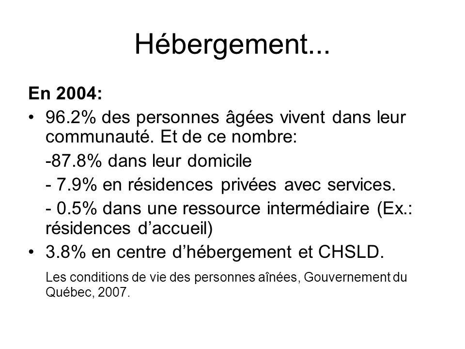 Hébergement... En 2004: 96.2% des personnes âgées vivent dans leur communauté. Et de ce nombre: -87.8% dans leur domicile - 7.9% en résidences privées