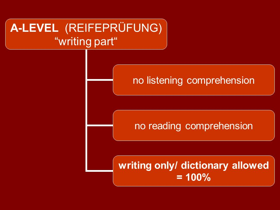 A-LEVEL (REIFEPRÜFUNG) writing part / new version listening comprehension for students learning French 6 years no reading comprehension writing / dictionary allowed 100% [or 80% + 20% listening]