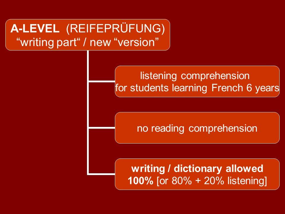 UNEQUAL SKILLS WRITINGWRITINGREADING SPEAKINGLISTENING GRAMMAR WRITING