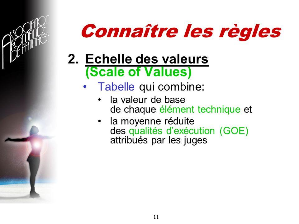11 Connaître les règles 2.Echelle des valeurs (Scale of Values) Tabelle qui combine: la valeur de base de chaque élément technique et la moyenne réduite des qualités dexécution (GOE) attribués par les juges