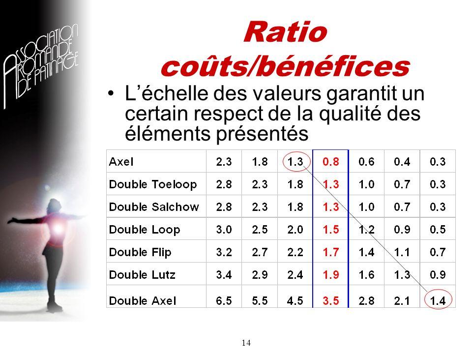 14 Ratio coûts/bénéfices Léchelle des valeurs garantit un certain respect de la qualité des éléments présentés