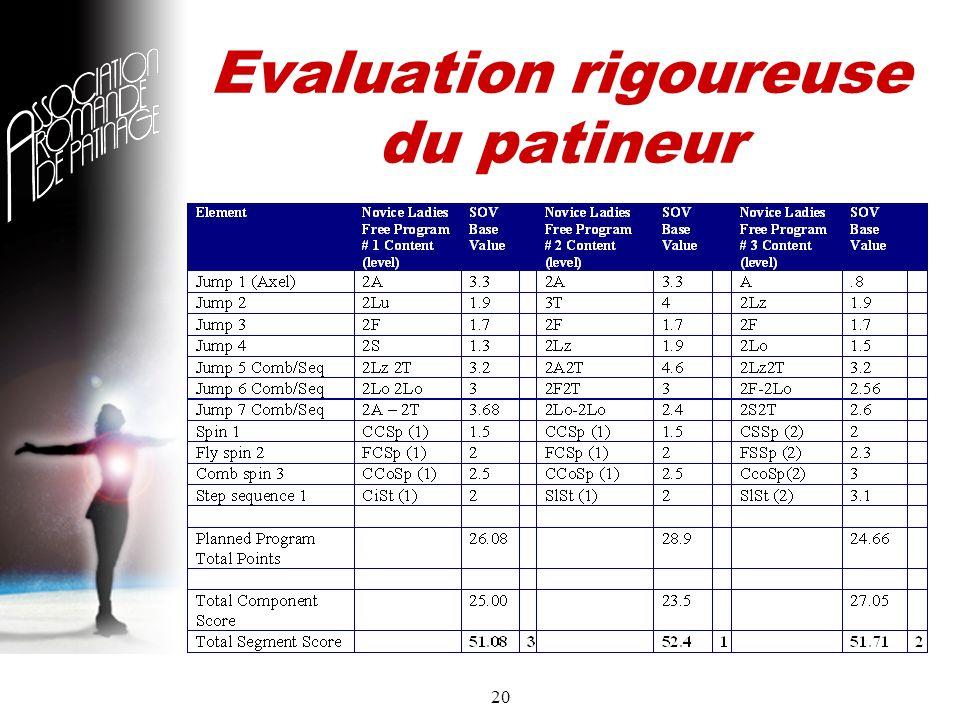 20 Evaluation rigoureuse du patineur