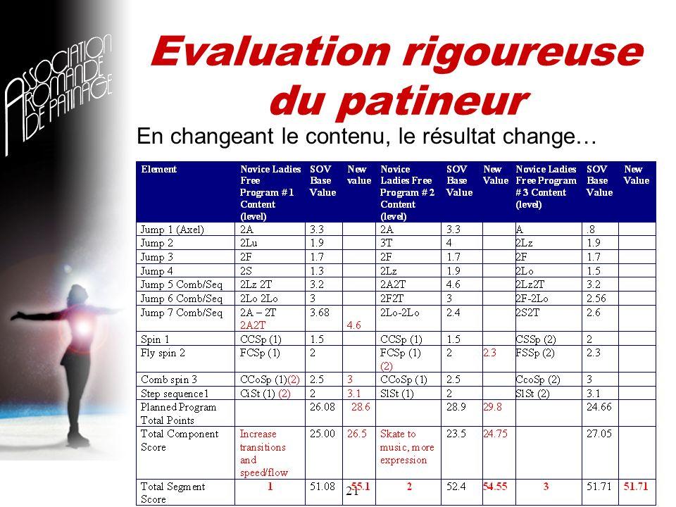 21 En changeant le contenu, le résultat change… Evaluation rigoureuse du patineur