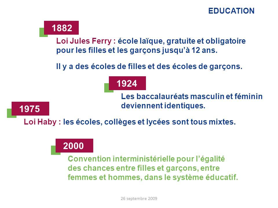 EDUCATION Loi Jules Ferry : école laïque, gratuite et obligatoire pour les filles et les garçons jusquà 12 ans. Il y a des écoles de filles et des éco