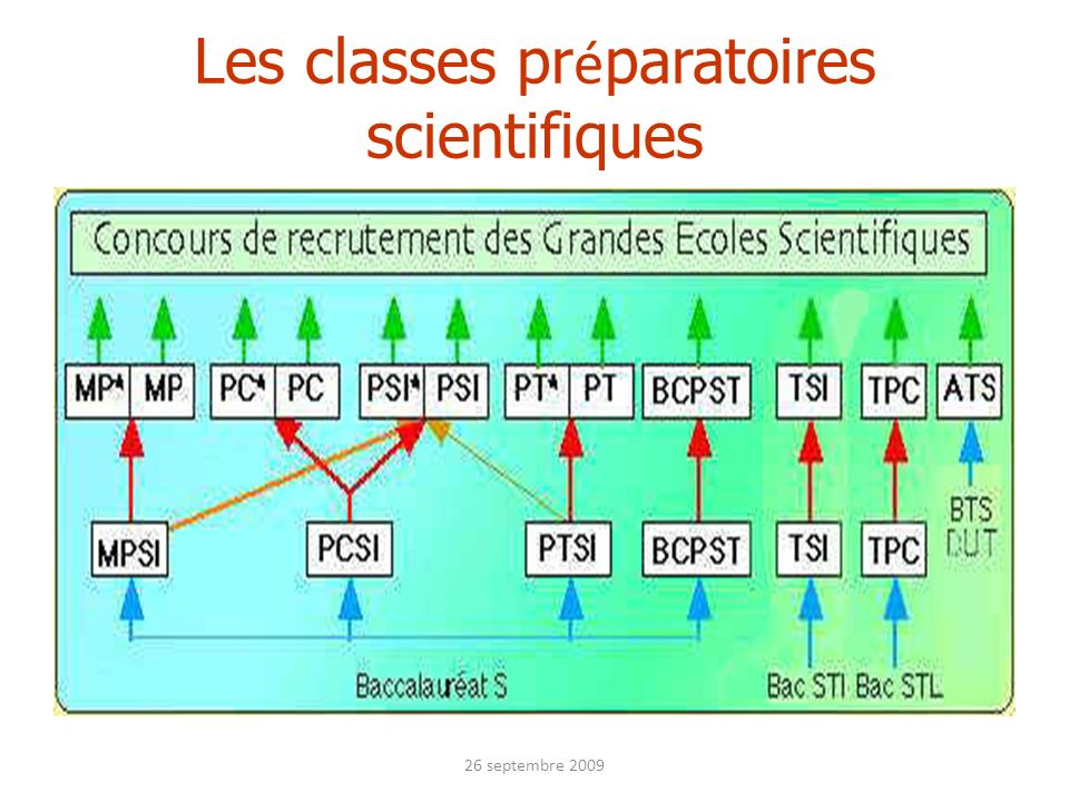 Les classes pr é paratoires scientifiques 26 septembre 2009
