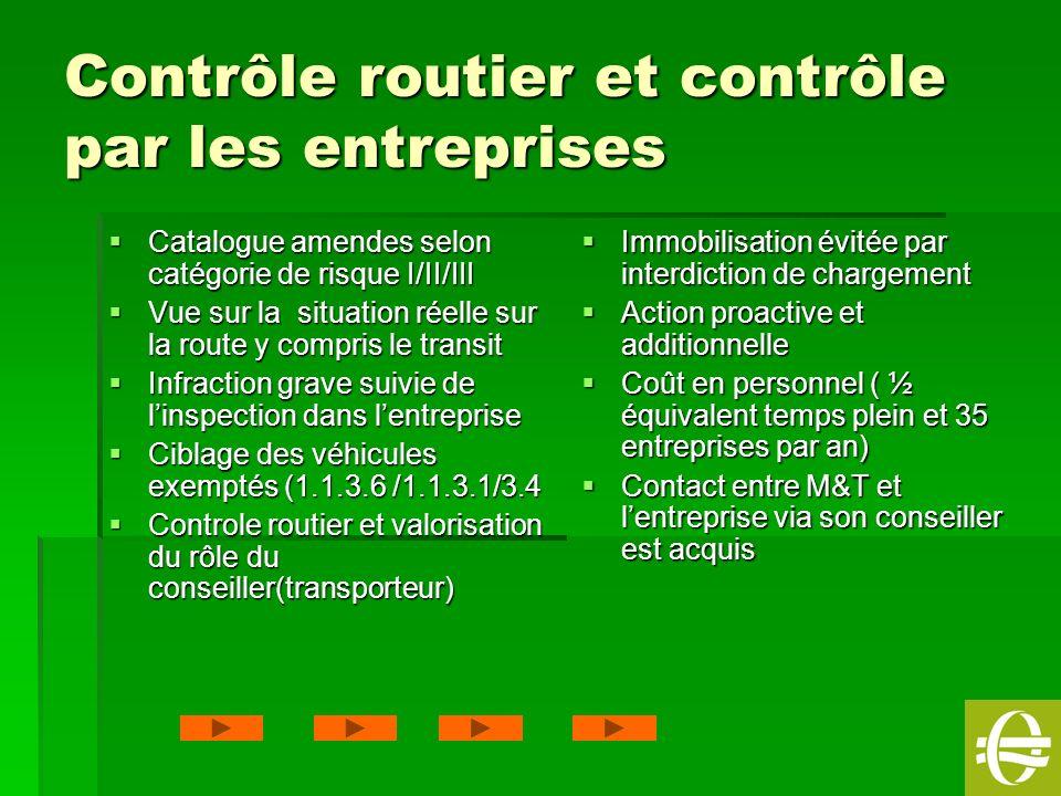 21 Contrôle routier et contrôle par les entreprises Catalogue amendes selon catégorie de risque I/II/III Catalogue amendes selon catégorie de risque I