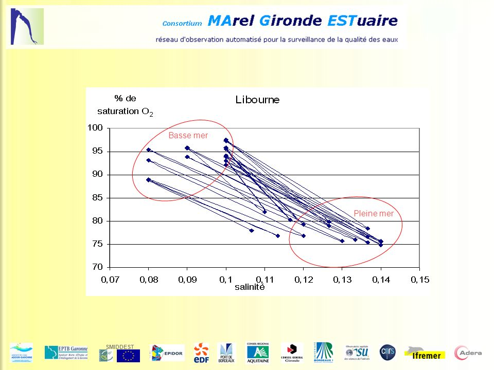 SMIDDEST Daily cycle of O 2 saturation rate in the Maximum Turbidity Zone during the summer drought in Bordeaux.