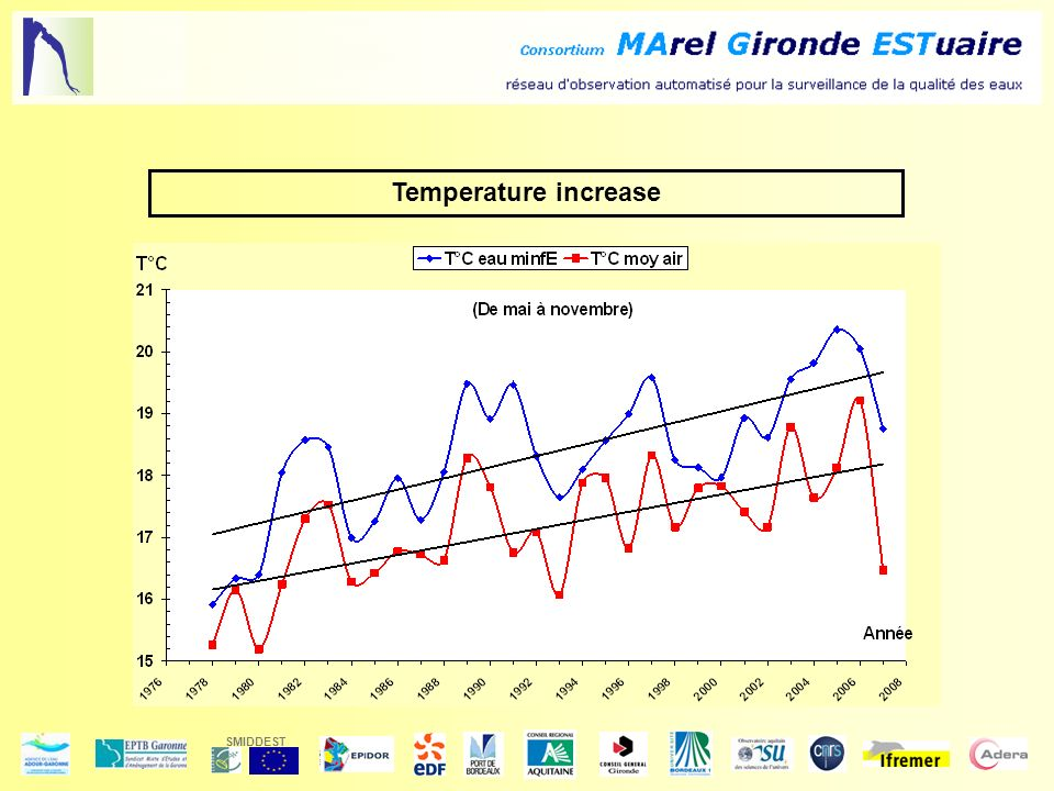 SMIDDEST Temperature increase