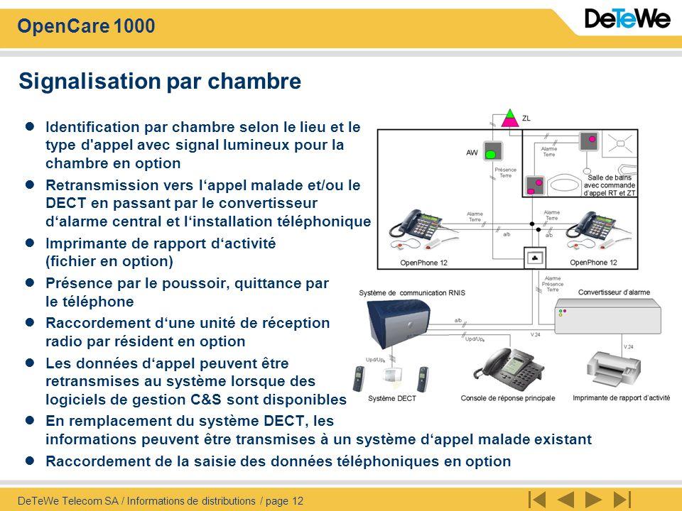 OpenCare 1000 DeTeWe Telecom SA / Informations de distributions / page 13 Signalisation par afficheurs de couloirs Identification du lieu et du type d appel par linstallation existante dappel malade avec affichage Répétition des appels OpenCare 1000 sur les afficheurs de couloirs Protocole de tous les appels sur limprimante (fichier en option) Présence et quittance par poussoir Raccordement dune unité de réception radio par résident en option Les appels malade des afficheurs de couloirs peuvent être retransmis vers le système DECT par V.24 Raccordement de la saisie des données téléphoniques en option