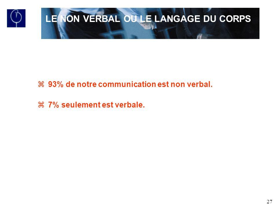 27 z93% de notre communication est non verbal.z7% seulement est verbale.