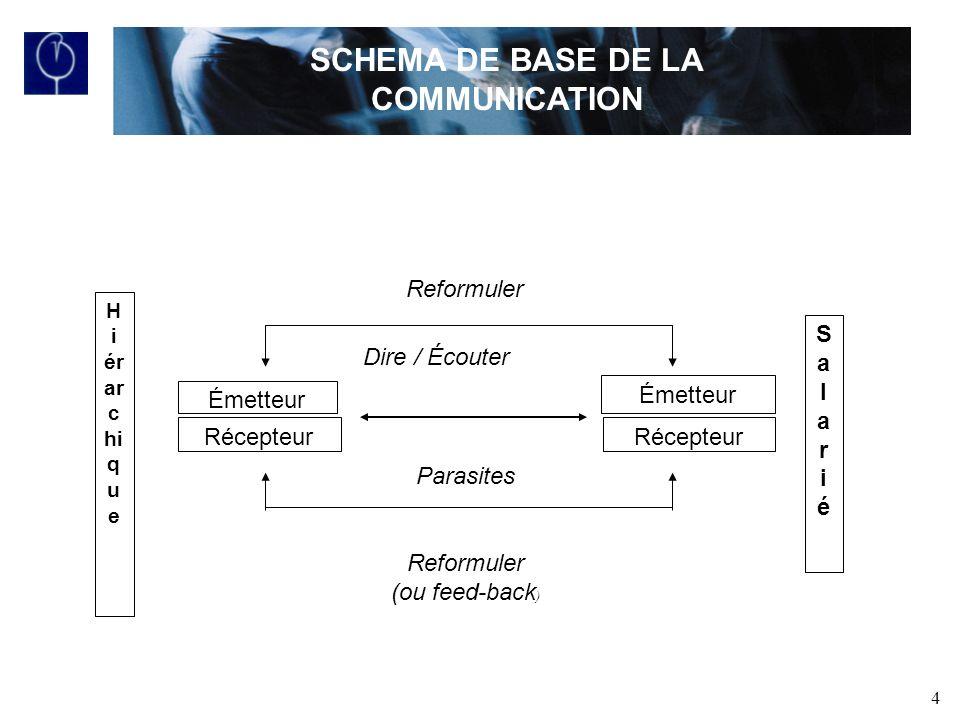4 SCHEMA DE BASE DE LA COMMUNICATION Émetteur Récepteur H i ér ar c hi q u e Émetteur Récepteur SalariéSalarié Reformuler Dire / Écouter Parasites Reformuler (ou feed-back )
