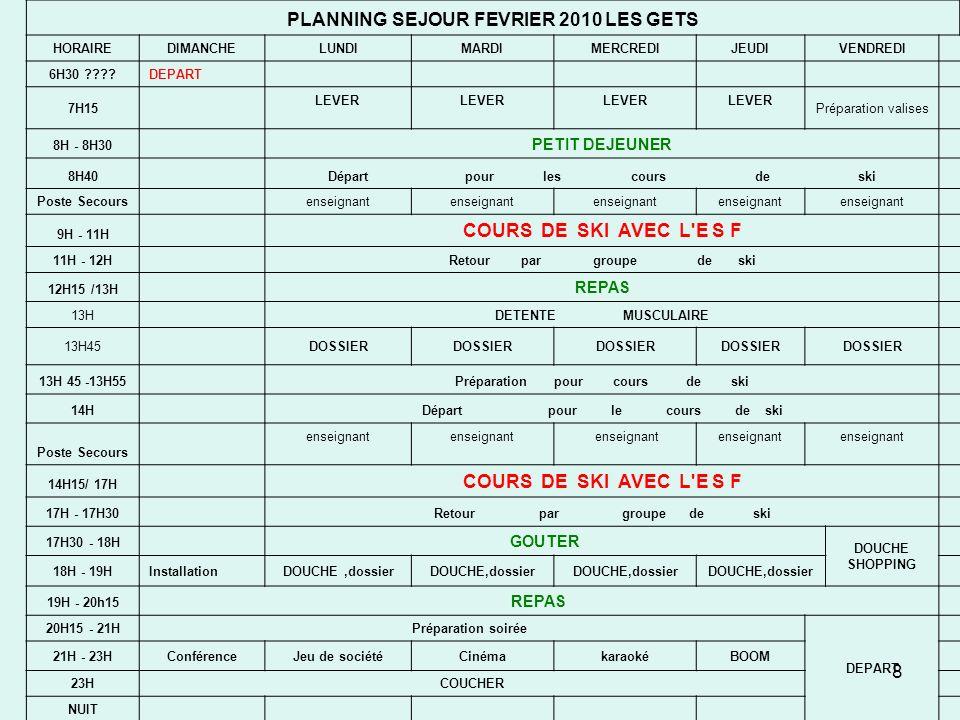 8 PLANNING SEJOUR FEVRIER 2010 LES GETS HORAIREDIMANCHELUNDIMARDIMERCREDIJEUDIVENDREDI 6H30 ????DEPART 7H15 LEVER LEVER LEVER Préparation valises 8H - 8H30 PETIT DEJEUNER 8H40 Départ pour les cours de ski Poste Secours enseignant 9H - 11H COURS DE SKI AVEC L E S F 11H - 12H Retour par groupe de ski 12H15 /13H REPAS 13H DETENTE MUSCULAIRE 13H45DOSSIER 13H 45 -13H55 Préparation pour cours de ski 14H Départ pour le cours de ski Poste Secours enseignant enseignant enseignant enseignant 14H15/ 17H COURS DE SKI AVEC L E S F 17H - 17H30 Retour par groupe de ski 17H30 - 18H GOUTER DOUCHE SHOPPING 18H - 19HInstallationDOUCHE,dossier 19H - 20h15 REPAS 20H15 - 21HPréparation soirée DEPART 21H - 23HConférenceJeu de sociétéCinémakaraokéBOOM 23HCOUCHER NUIT