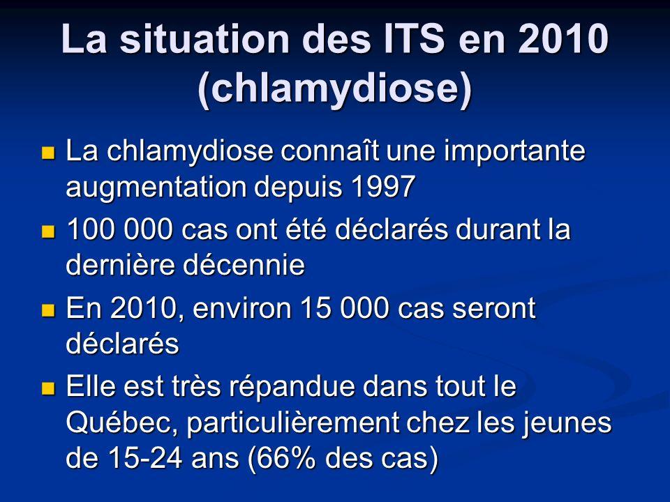 La situation des ITS en 2010 (chlamydiose) La chlamydiose connaît une importante augmentation depuis 1997 La chlamydiose connaît une importante augmen
