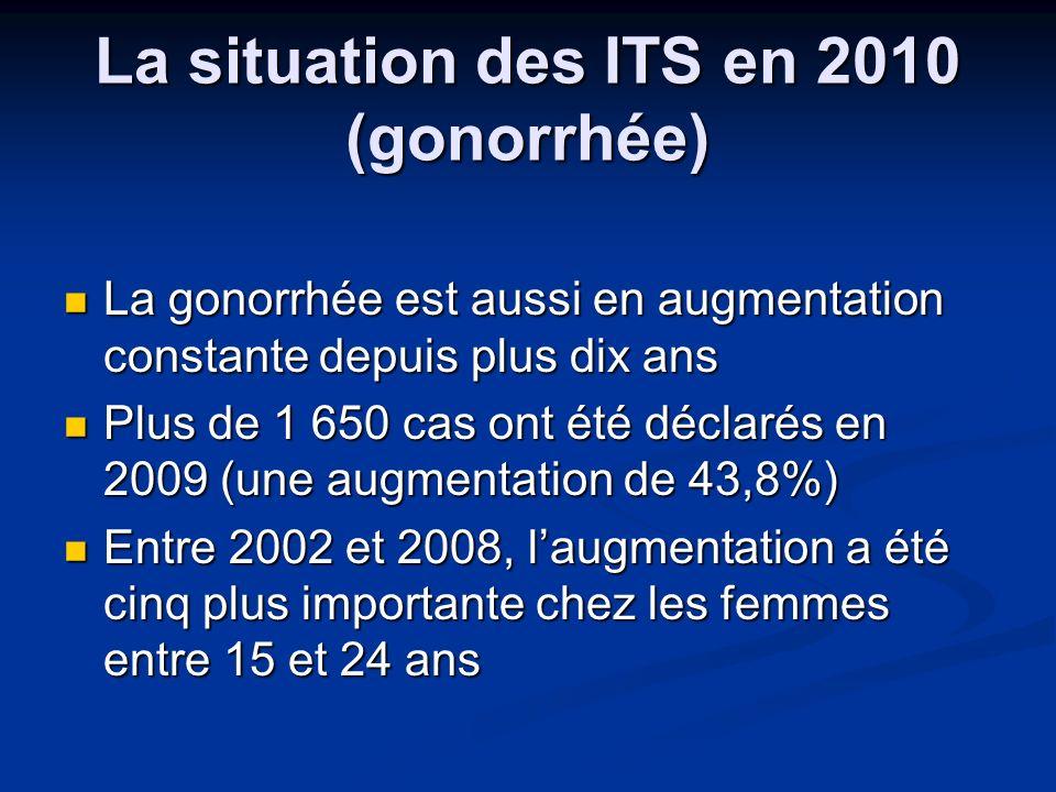 La situation des ITS en 2010 (gonorrhée) La gonorrhée est aussi en augmentation constante depuis plus dix ans La gonorrhée est aussi en augmentation c