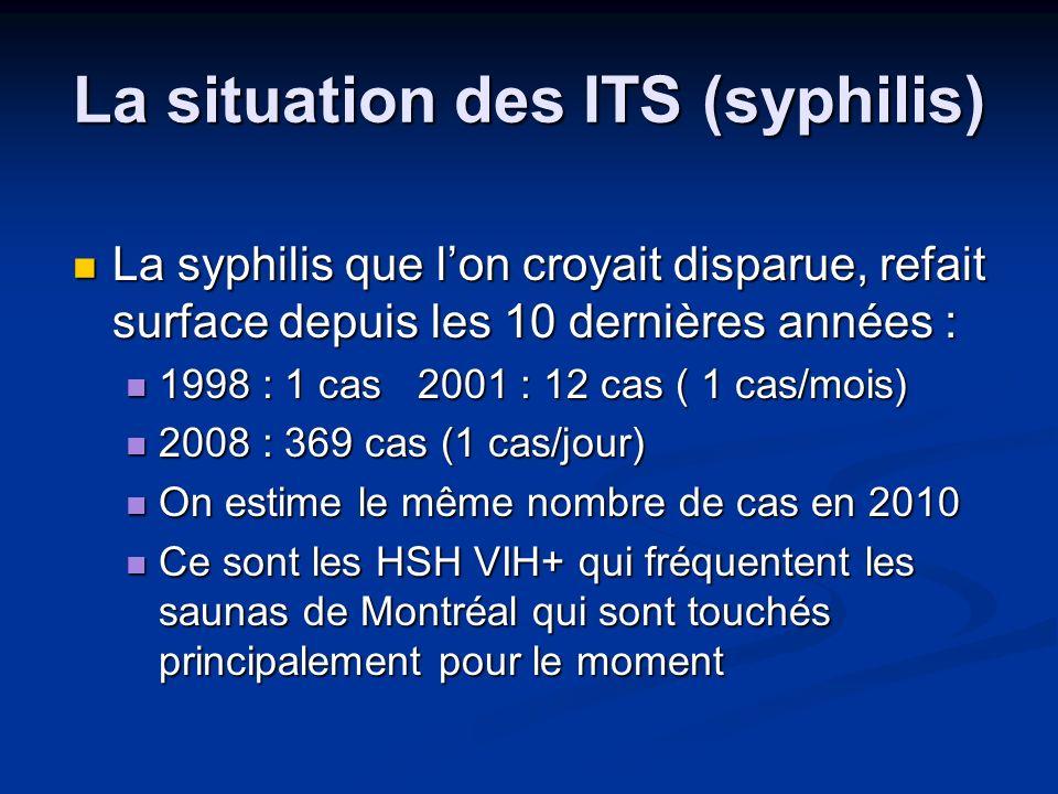 La situation des ITS (syphilis) La syphilis que lon croyait disparue, refait surface depuis les 10 dernières années : La syphilis que lon croyait disp