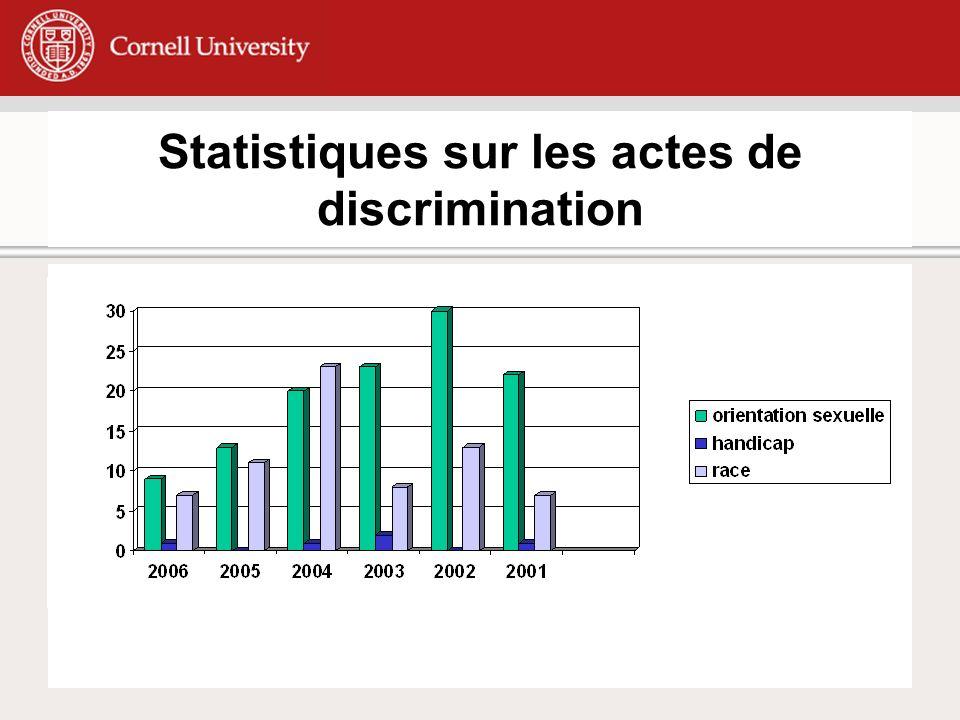 Statistiques sur les actes de discrimination