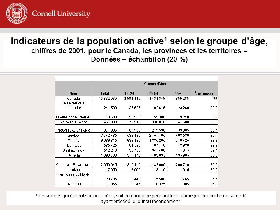 Indicateurs de la population active 1 selon le groupe dâge, chiffres de 2001, pour le Canada, les provinces et les territoires – Données – échantillon (20 %) 1 Personnes qui étaient soit occupées, soit en chômage pendant la semaine (du dimanche au samedi) ayant précédé le jour du recensement.