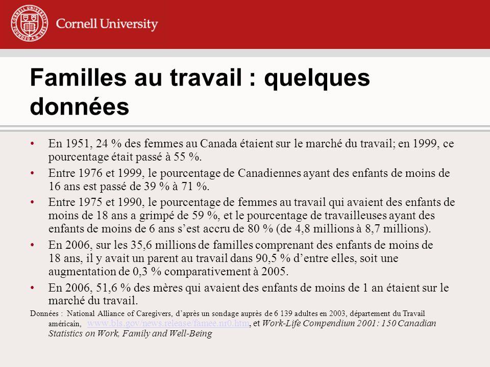 Familles au travail : quelques données En 1951, 24 % des femmes au Canada étaient sur le marché du travail; en 1999, ce pourcentage était passé à 55 %.