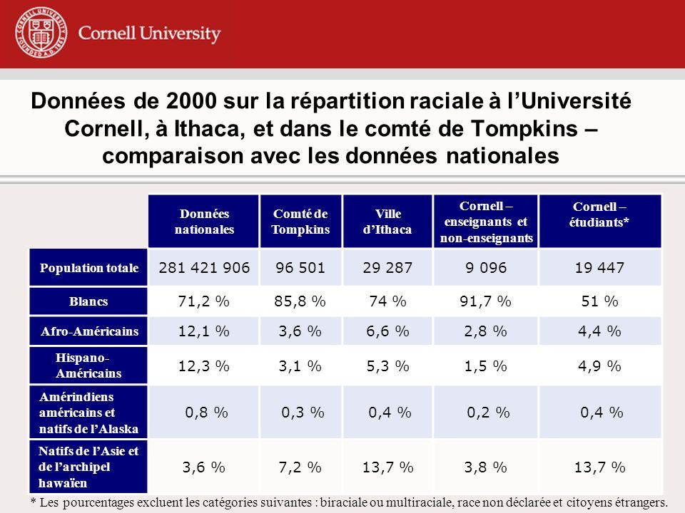 Données de 2000 sur la répartition raciale à lUniversité Cornell, à Ithaca, et dans le comté de Tompkins – comparaison avec les données nationales Données nationales Comté de Tompkins Ville dIthaca Cornell – enseignants et non-enseignants Cornell – étudiants* Population totale 281 421 90696 50129 2879 09619 447 Blancs 71,2 %85,8 %74 %91,7 %51 % Afro-Américains 12,1 %3,6 %6,6 %2,8 %4,4 % Hispano- Américains 12,3 %3,1 %5,3 %1,5 %4,9 % Amérindiens américains et natifs de lAlaska 0,8 % 0,3 % 0,4 % 0,2 % 0,4 % Natifs de lAsie et de larchipel hawaïen 3,6 %7,2 %13,7 %3,8 %13,7 % * Les pourcentages excluent les catégories suivantes : biraciale ou multiraciale, race non déclarée et citoyens étrangers.