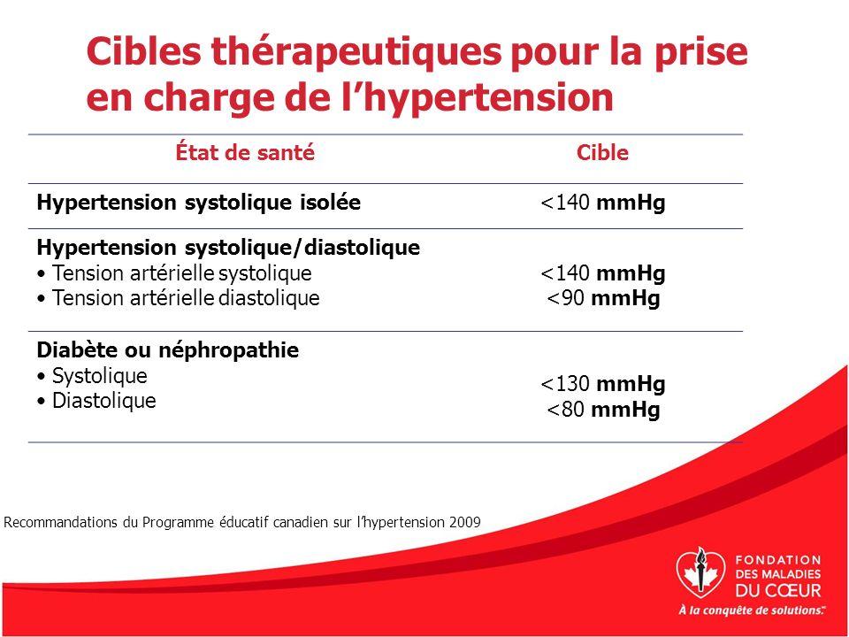 Cibles thérapeutiques pour la prise en charge de lhypertension État de santéCible Hypertension systolique isolée<140 mmHg Hypertension systolique/dias
