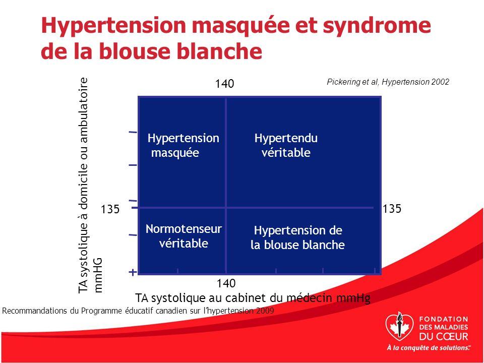 Hypertension masquée et syndrome de la blouse blanche Pickering et al, Hypertension 2002 TA systolique au cabinet du médecin mmHg TA systolique à domi