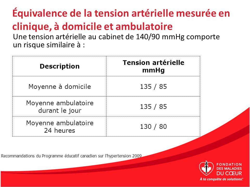 Équivalence de la tension artérielle mesurée en clinique, à domicile et ambulatoire Une tension artérielle au cabinet de 140/90 mmHg comporte un risqu