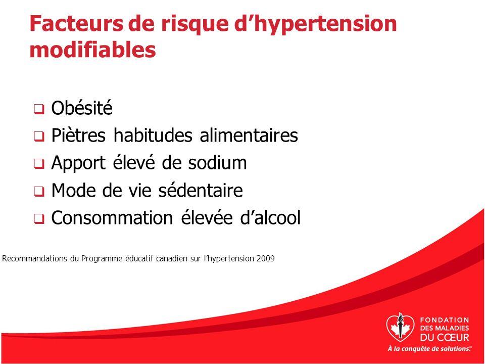 Facteurs de risque dhypertension modifiables Obésité Piètres habitudes alimentaires Apport élevé de sodium Mode de vie sédentaire Consommation élevée