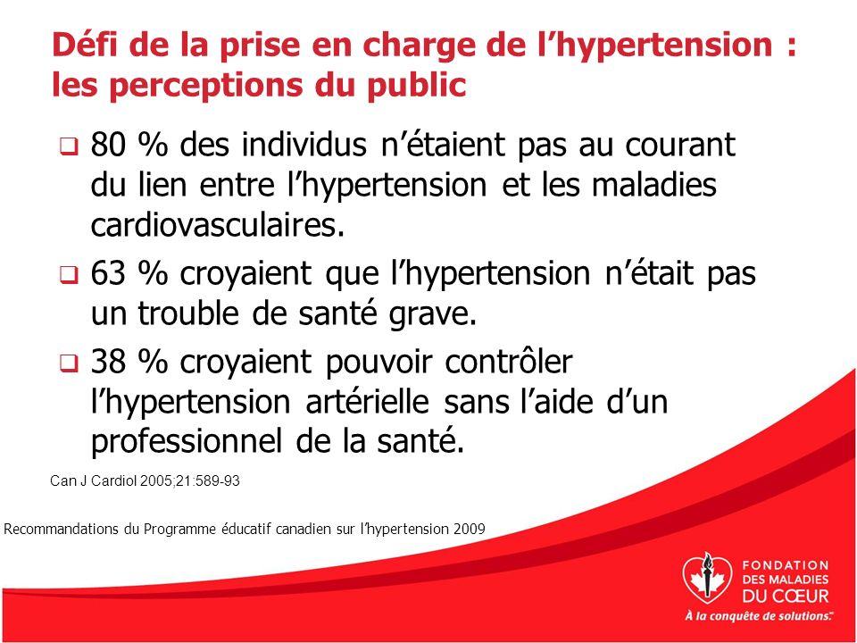 Défi de la prise en charge de lhypertension : les perceptions du public 80 % des individus nétaient pas au courant du lien entre lhypertension et les