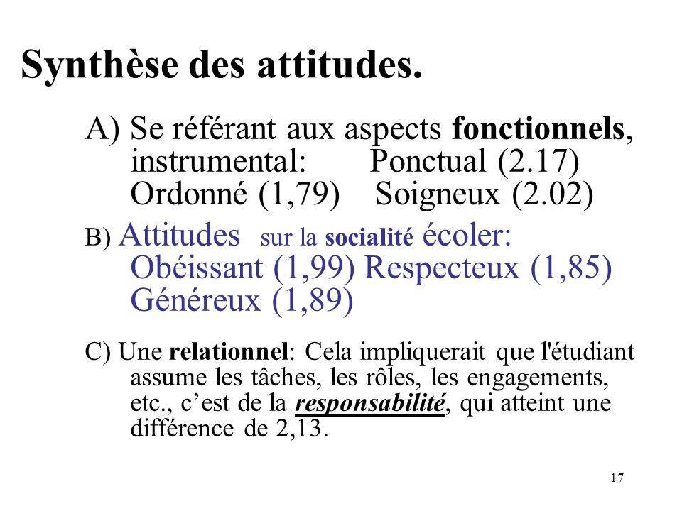 16 Différence entre les moyennes. 2003-2005. PROVINCE D ALICANTE