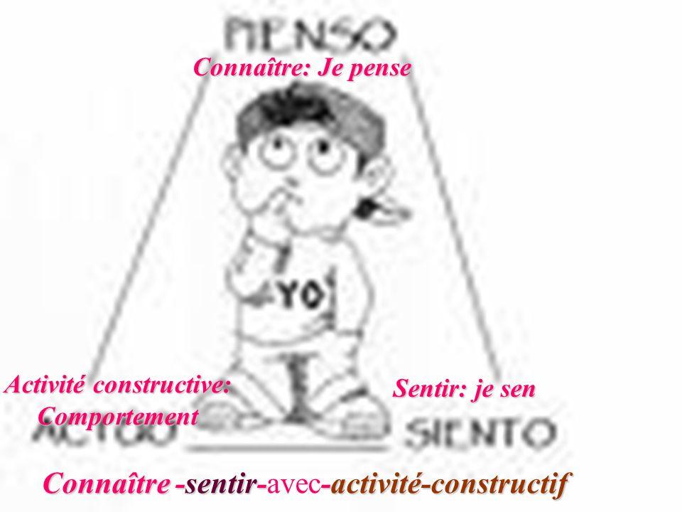 25 LE MOI = PERSONNE VolontéIntellect Corps Connaître-sentir--activité-constructif Connaître -sentir-avec-activité-constructif