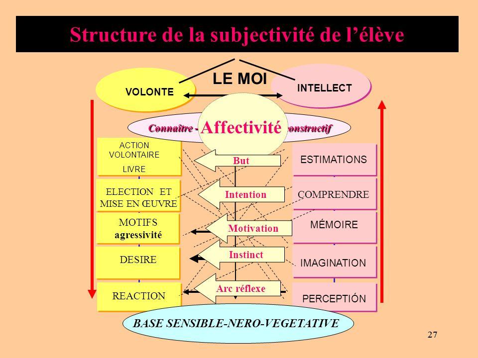 26 Connaître-sentir--activité-constructif Connaître -sentir-avec-activité-constructif Connaître: Je pense Sentir: je sen Activité constructive: Comportement