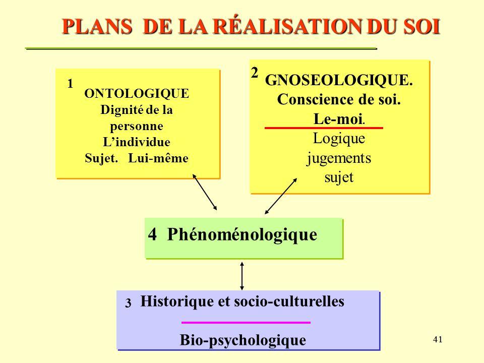 40 PLANS DE LA RÉALISATION DU SOI (DE LA PERSONNE)