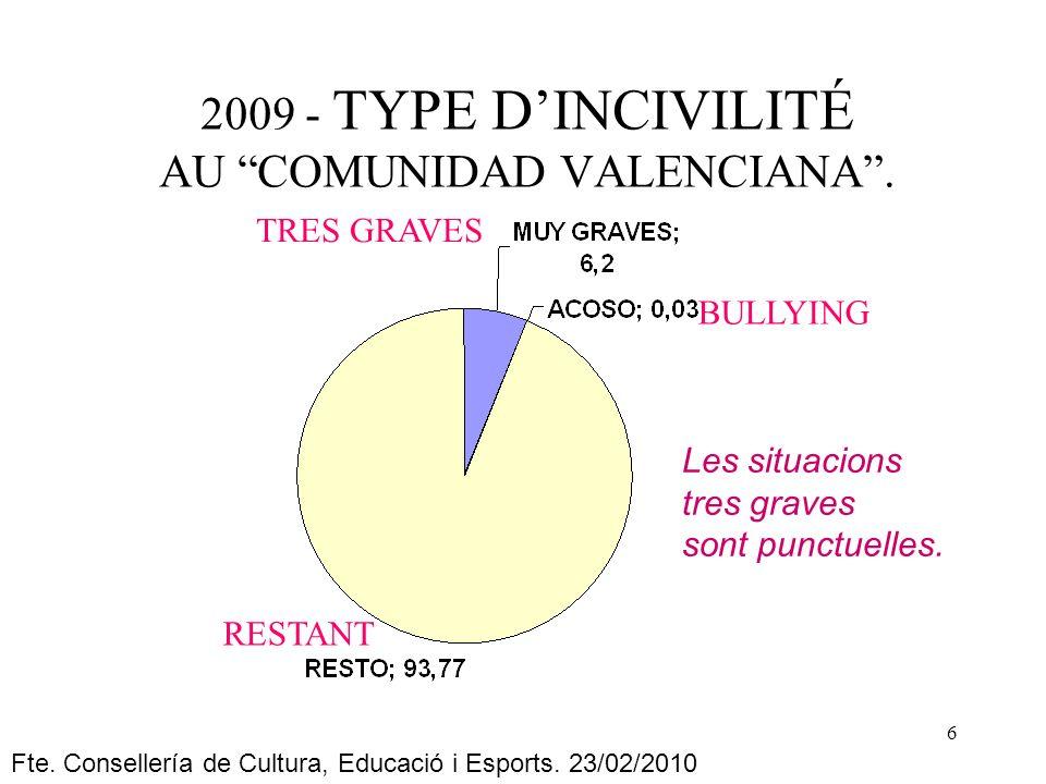 6 2009 - TYPE DINCIVILITÉ AU COMUNIDAD VALENCIANA.