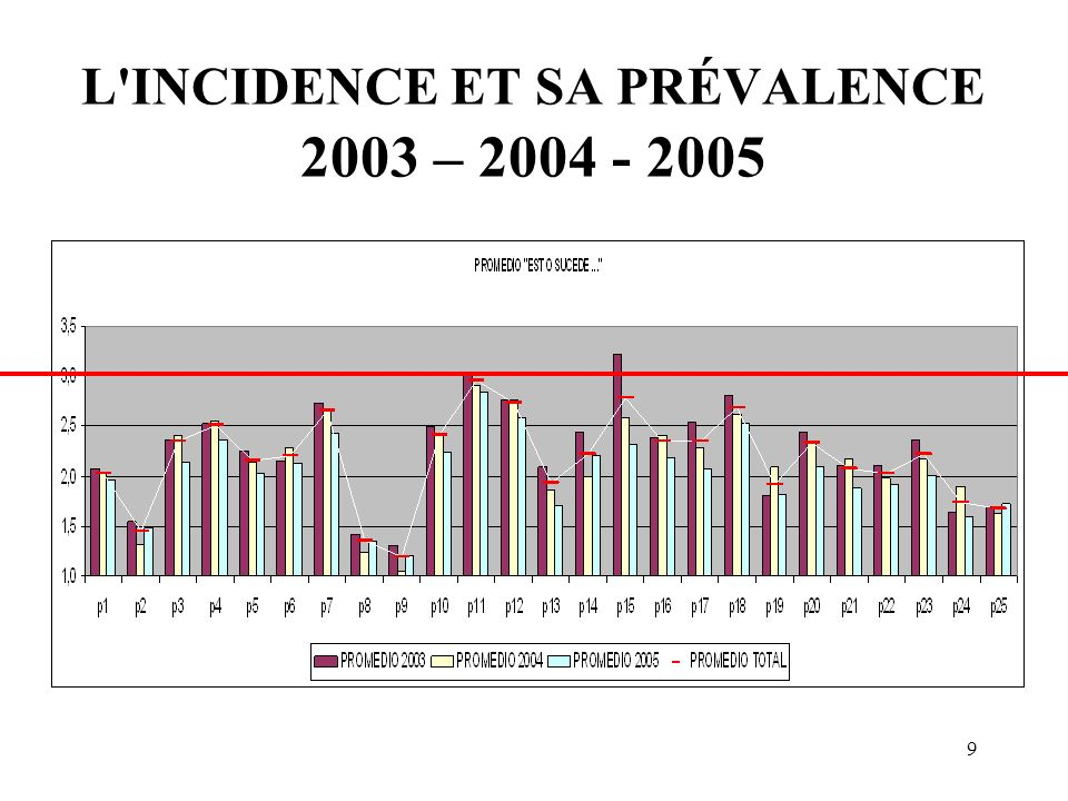 9 L INCIDENCE ET SA PRÉVALENCE 2003 – 2004 - 2005